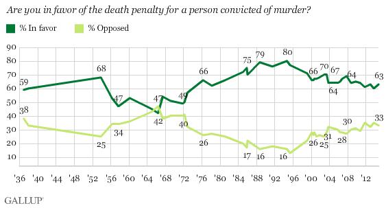 Death_Penalty_Poll