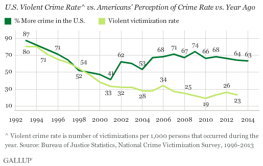 Gallup_on_crime